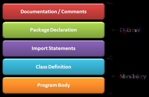Architecture of Java Program