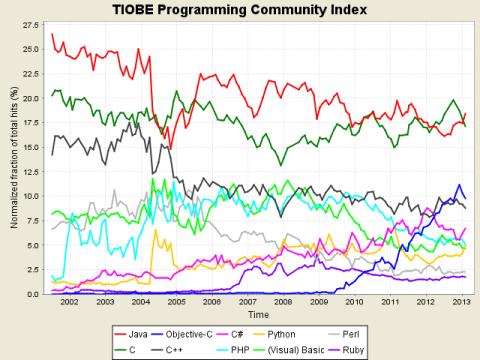 TIOBE Trends